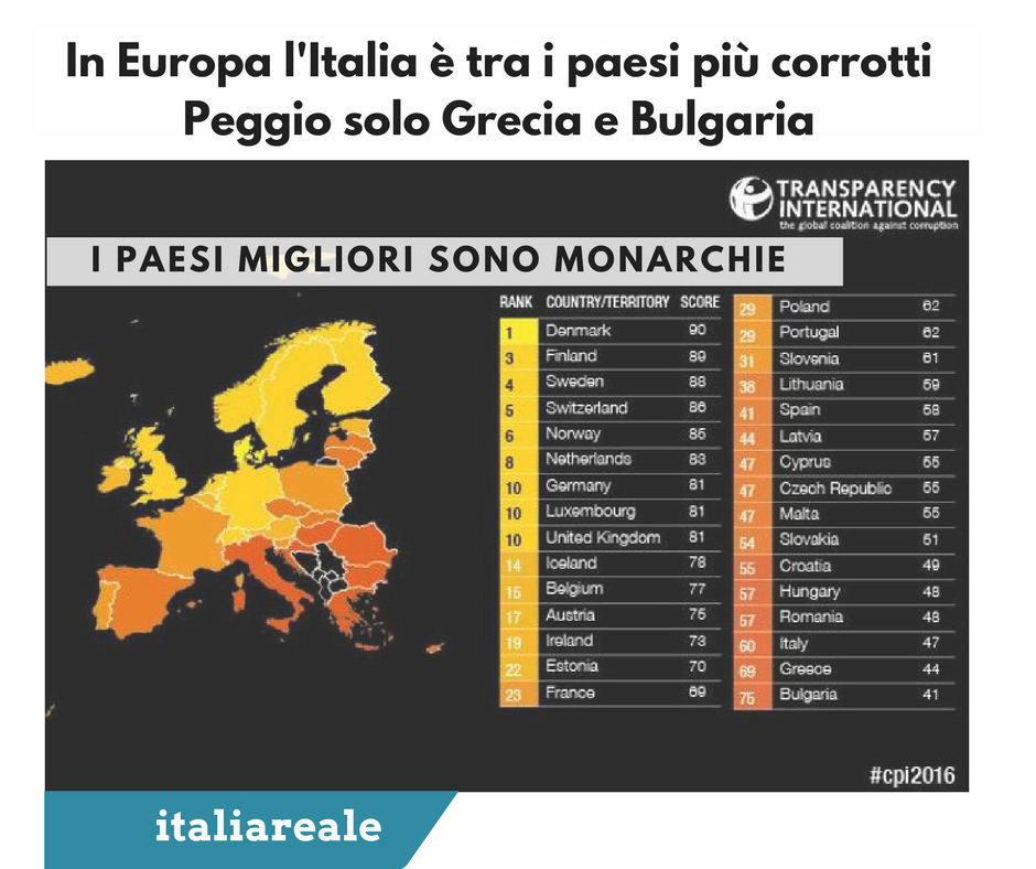 In Europa Litalia è Tra I Paesi Più Corrotti Peggio Solo Grecia E